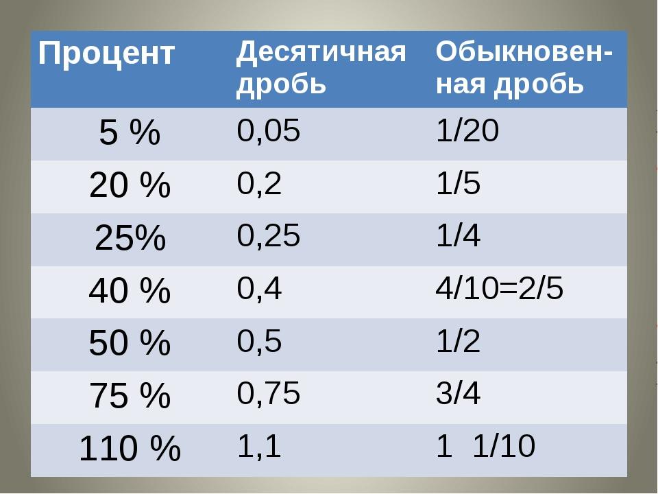 Процент Десятичнаядробь Обыкновен-наядробь 5 % 0,05 1/20 20 % 0,2 1/5 25% 0,2...