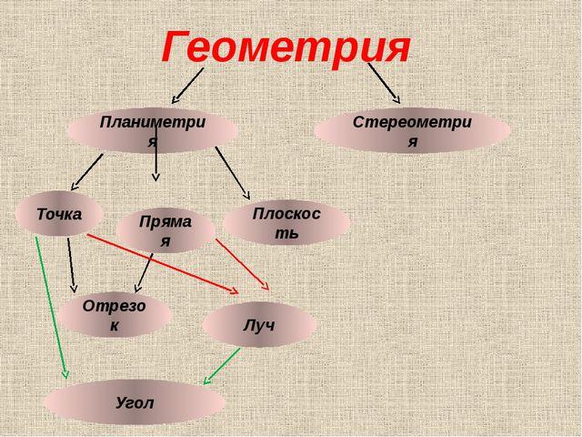 Геометрия Планиметрия Стереометрия Точка Прямая Плоскость Отрезок Угол Луч