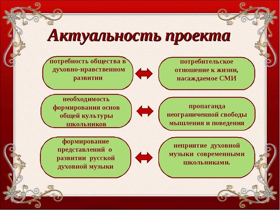 Актуальность проекта потребность общества в духовно-нравственном развитии пот...