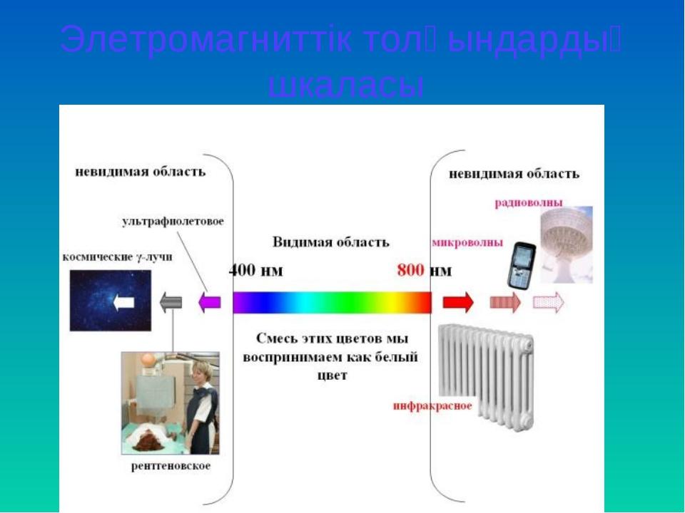 Элетромагниттік толқындардың шкаласы