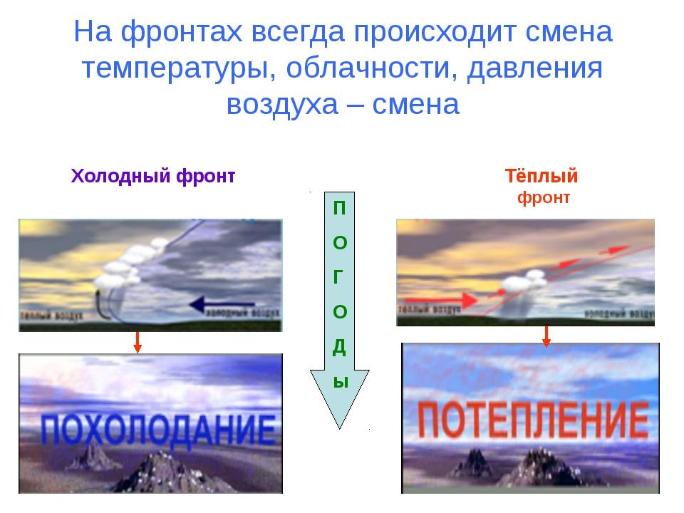 На фронтах всегда происходит смена температуры, облачности, давления воздуха...