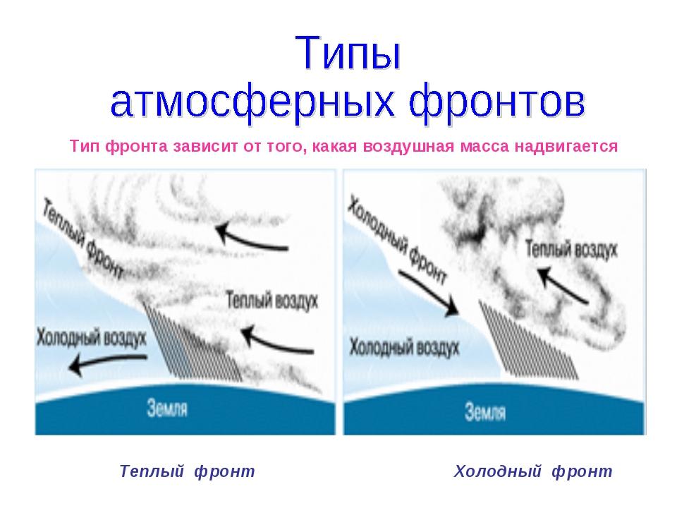 Тип фронта зависит от того, какая воздушная масса надвигается Теплый фронт Х...