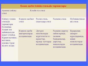 Қазақ әдеби тілінің стильдік тармақтары Ауызекі сөйлеустилі Кітаби тіл стилі