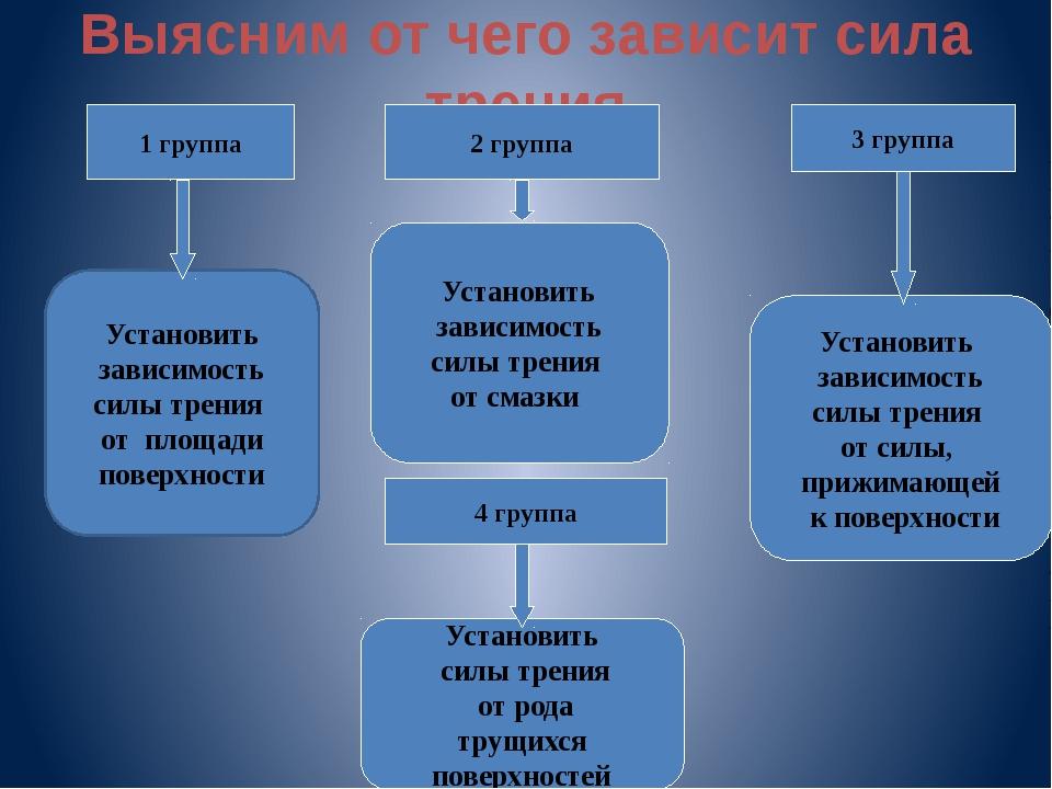 Выясним от чего зависит сила трения 1 группа 2 группа 3 группа 4 группа Устан...