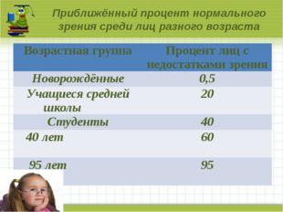 Приближённый процент нормального зрения среди лиц разного возраста Возрастна