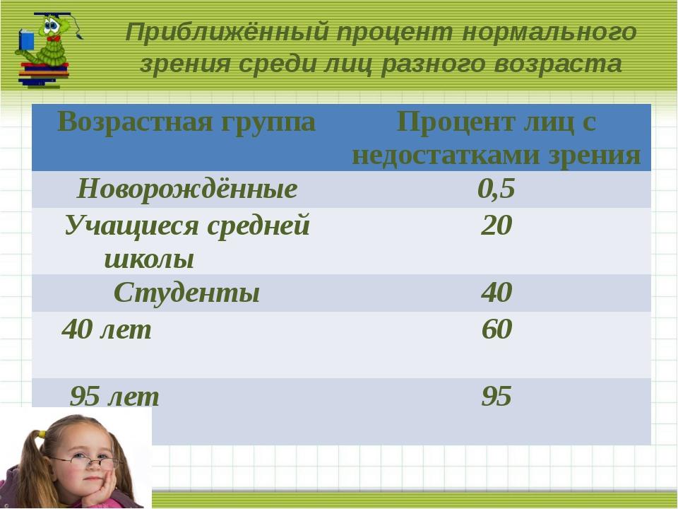 Приближённый процент нормального зрения среди лиц разного возраста Возрастна...