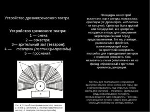 Устройство древнегреческого театра Устройство греческого театра: 1 — скена 2