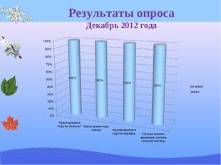 Результаты опроса Декабрь 2012 года