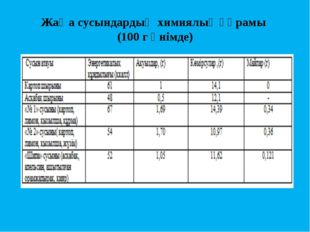 Жаңа сусындардың химиялық құрамы (100 г өнімде)