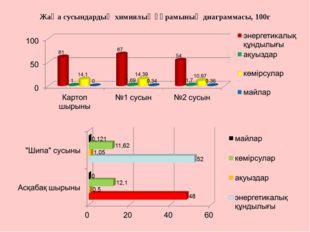 Жаңа сусындардың химиялық құрамының диаграммасы, 100г