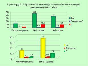 Сусындардың құрамындағы минералды заттары және витаминдердің диаграммасы, 100