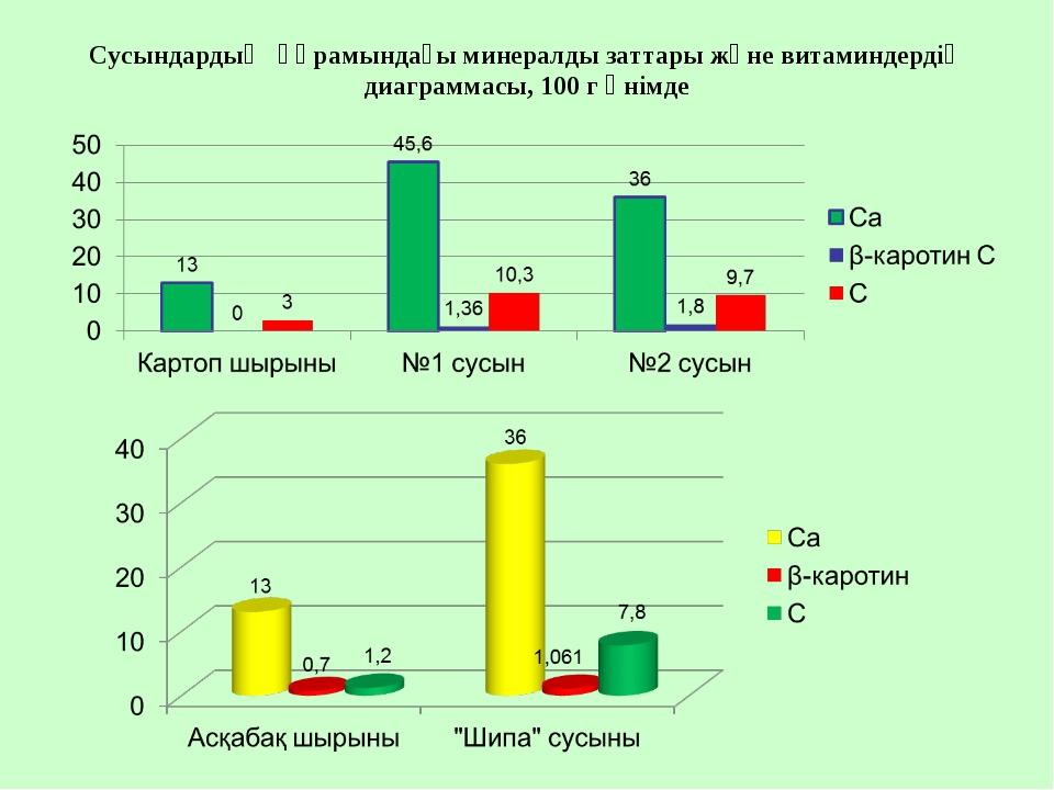 Сусындардың құрамындағы минералды заттары және витаминдердің диаграммасы, 100...