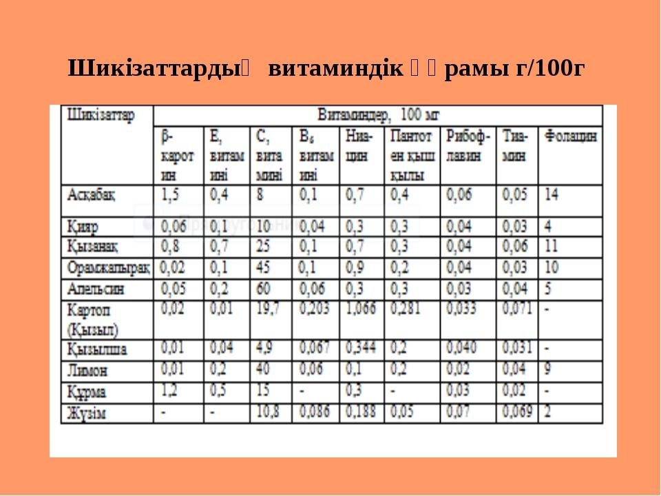 Шикізаттардың витаминдік құрамы г/100г