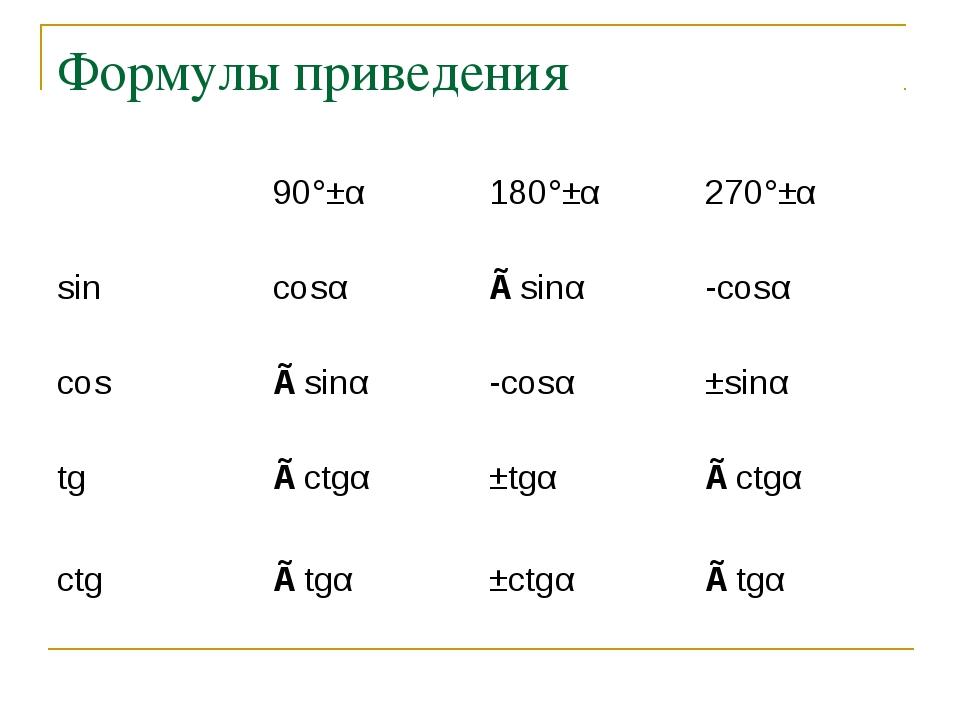 Формулы приведения 90°±α180°±α270°±α sincosα∓sinα-cosα cos∓sinα-cosα...