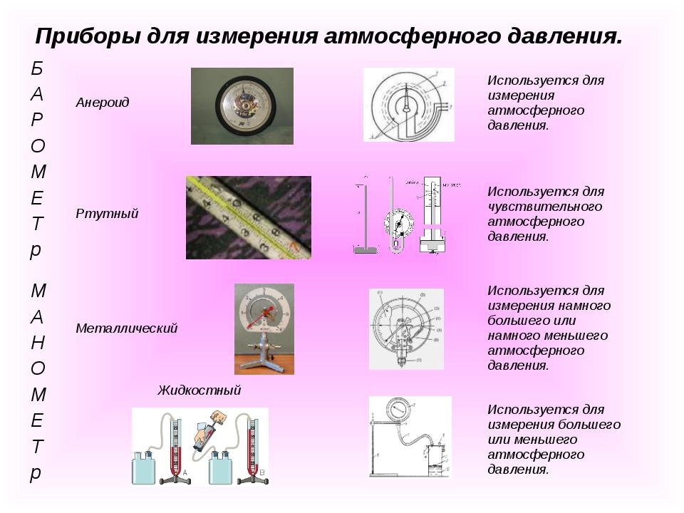 Приборы для измерения атмосферного давления. Б А Р О М Е Т рАнероидИсполь...
