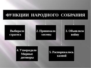 ФУНКЦИИ НАРОДНОГО СОБРАНИЯ Выбирало стратега 5. Распоряжалось казной 4. Утвер