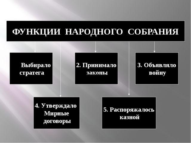 ФУНКЦИИ НАРОДНОГО СОБРАНИЯ Выбирало стратега 5. Распоряжалось казной 4. Утвер...