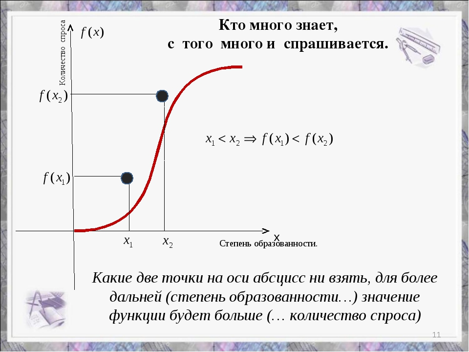 х Степень образованности. Количество спроса Какие две точки на оси абсцисс ни...