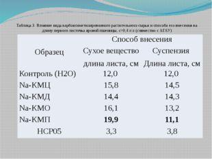 Таблица 3. Влияние вида карбоксиметилированного растительного сырья и способа