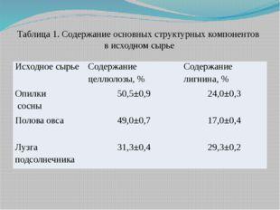 Таблица 1. Содержание основных структурных компонентов в исходном сырье Исход