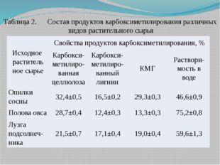 Таблица 2.Состав продуктов карбоксиметилирования различных видов растительно