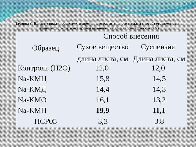 Таблица 3. Влияние вида карбоксиметилированного растительного сырья и способа...