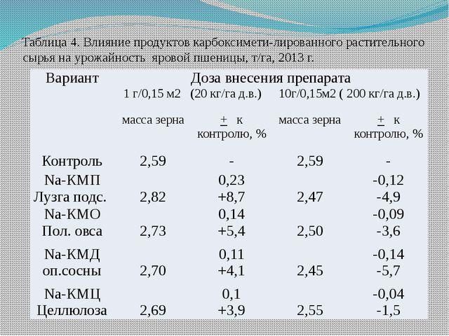 Таблица 4. Влияние продуктов карбоксимети-лированного растительного сырья на...