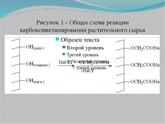 Рисунок 1 - Общая схема реакции карбоксиметилирования растительного сырья