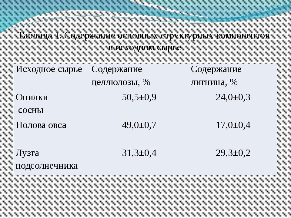 Таблица 1. Содержание основных структурных компонентов в исходном сырье Исход...