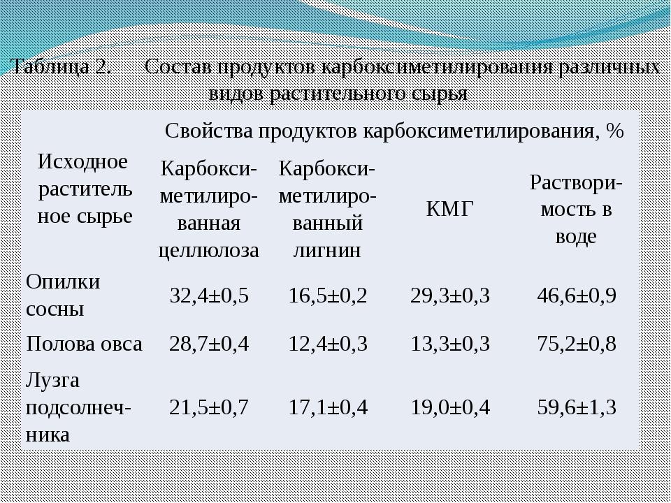 Таблица 2.Состав продуктов карбоксиметилирования различных видов растительно...