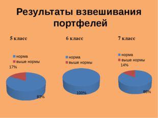 Результаты взвешивания портфелей 5 класс 6 класс 7 класс
