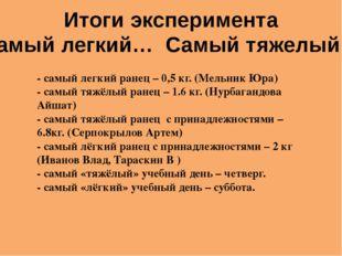 - самый легкий ранец – 0,5 кг. (Мельник Юра) - самый тяжёлый ранец – 1.6 кг