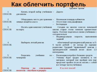 """Как облегчить портфель    Аргумент """"против""""  1 СПОСОБ  Купить второй на"""