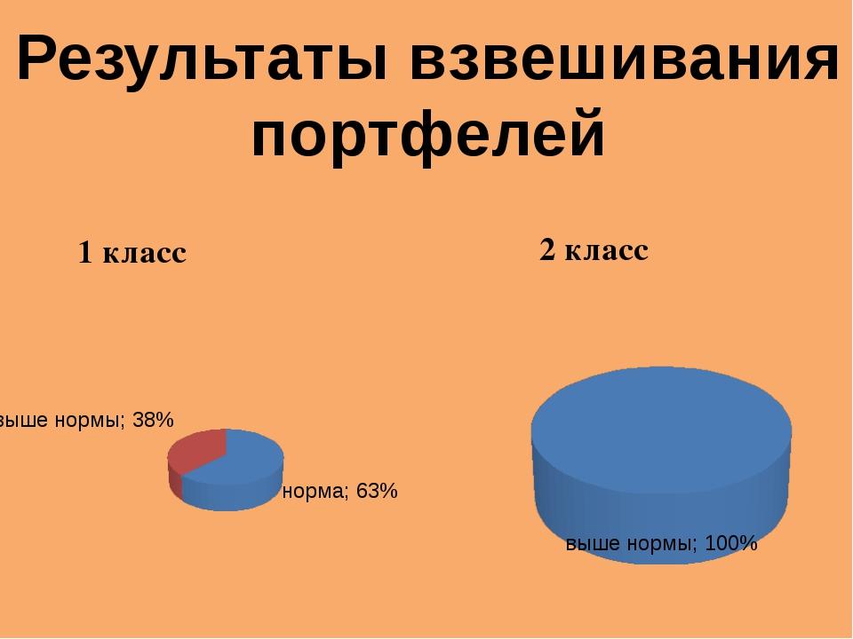 Результаты взвешивания портфелей 1 класс 2 класс