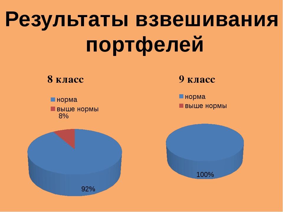 Результаты взвешивания портфелей 8 класс 9 класс