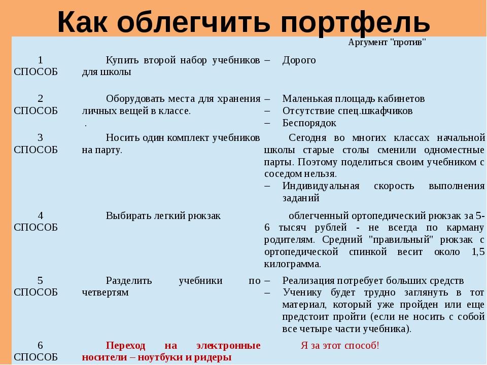 """Как облегчить портфель    Аргумент """"против""""  1 СПОСОБ  Купить второй на..."""