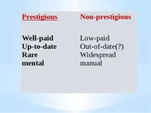 Prestigious Non-prestigious Well-paid Up-to-date Rare mental Low-paid Out-of-