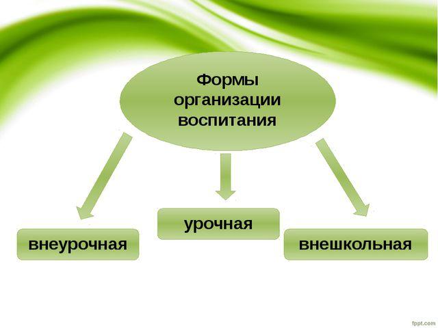 Формы организации воспитания урочная внеурочная внешкольная