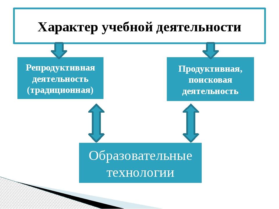Характер учебной деятельности Образовательные технологии Репродуктивная деяте...
