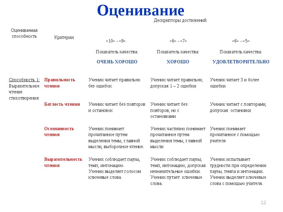 Оценивание * Оцениваемая способность КритерииДескрипторы достижений «10» -...