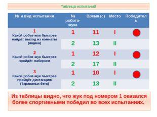 Таблица испытаний Из таблицы видно, что жук под номером 1 оказался более спор
