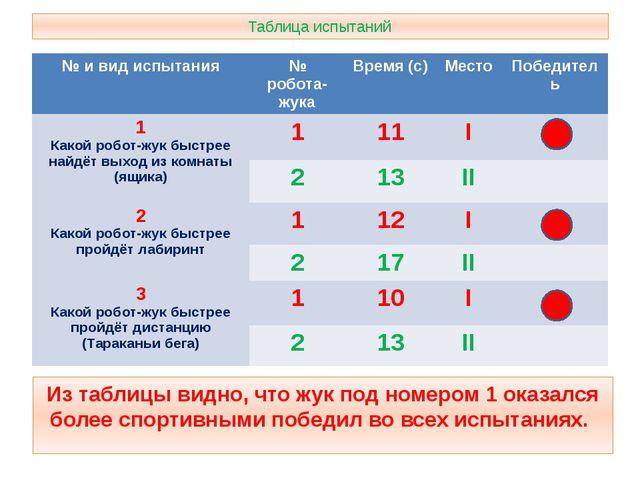 Таблица испытаний Из таблицы видно, что жук под номером 1 оказался более спор...