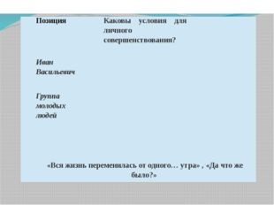 Позиция Каковы условия для личного совершенствования? Иван Васильевич Группа