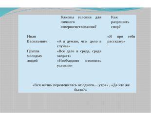 Каковы условия для личного совершенствования? Как разрешить спор? Иван Васил