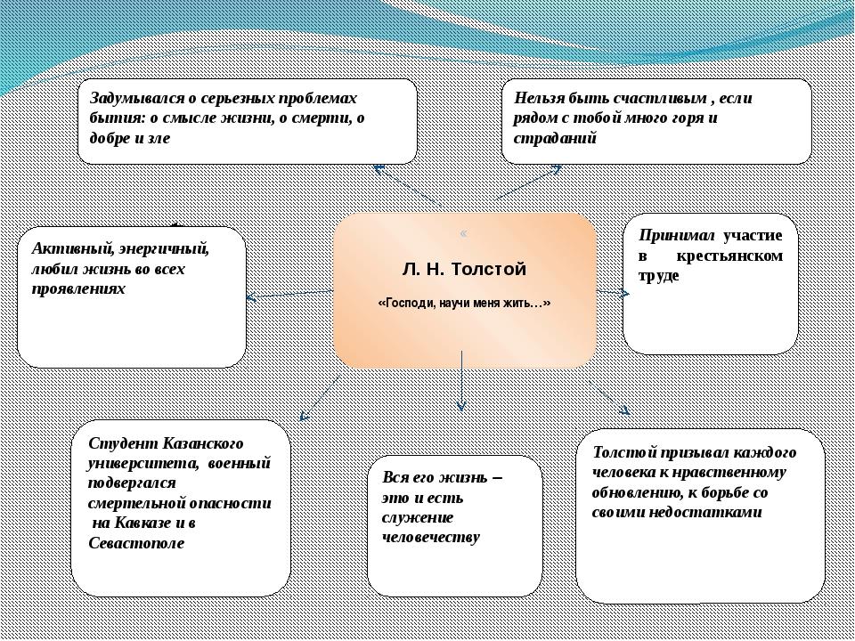« Л. Н. Толстой «Господи, научи меня жить…» Студент Казанского университета,...