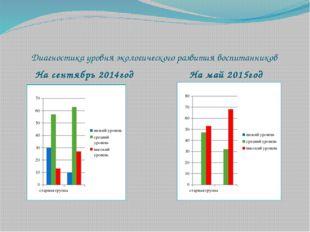 Диагностика уровня экологического развития воспитанников На сентябрь 2014год