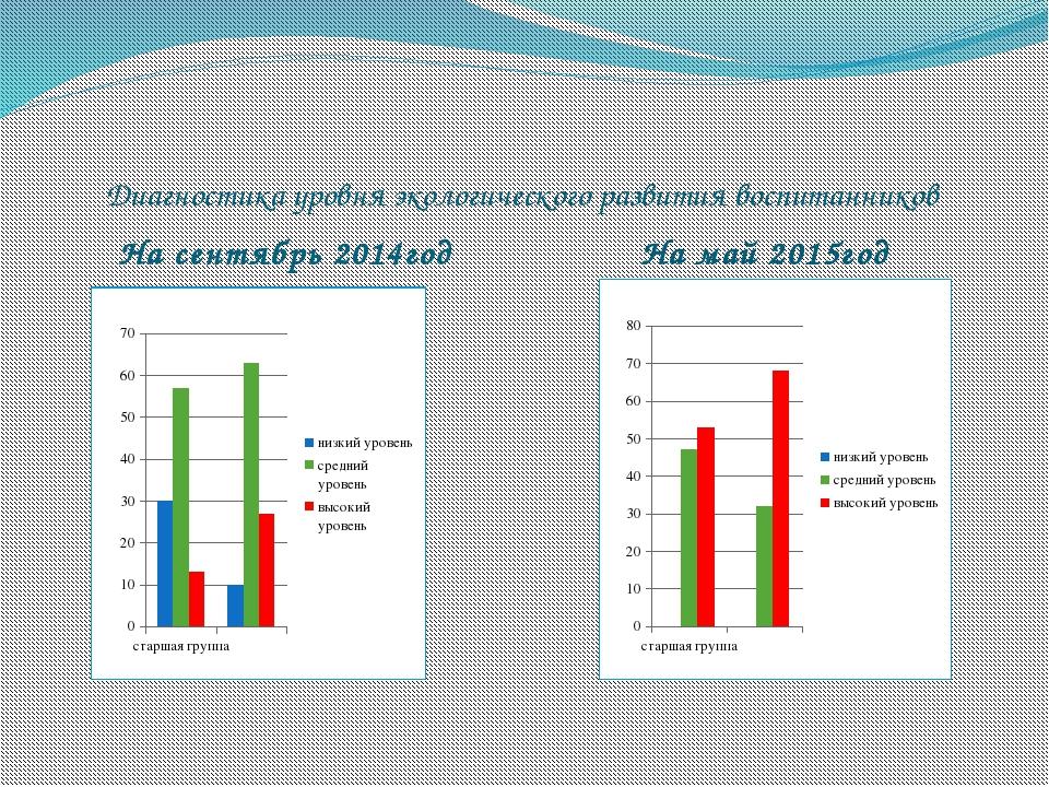 Диагностика уровня экологического развития воспитанников На сентябрь 2014год...