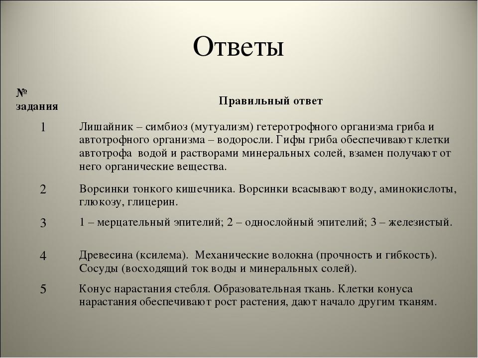Ответы № заданияПравильный ответ 1Лишайник – симбиоз (мутуализм) гетеротроф...