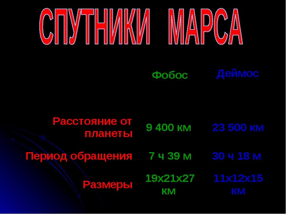 Фобос  Деймос Расстояние от планеты9 400 км23 500 км Период обращения...