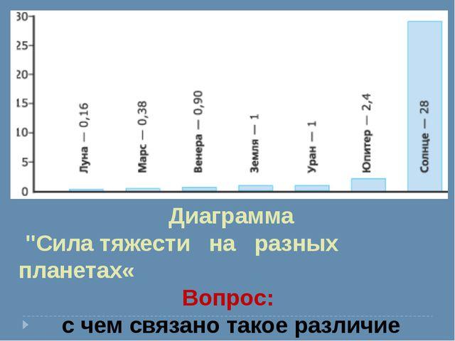 """Диаграмма """"Сила тяжести на разных планетах« Вопрос: с чем связано такое разли..."""